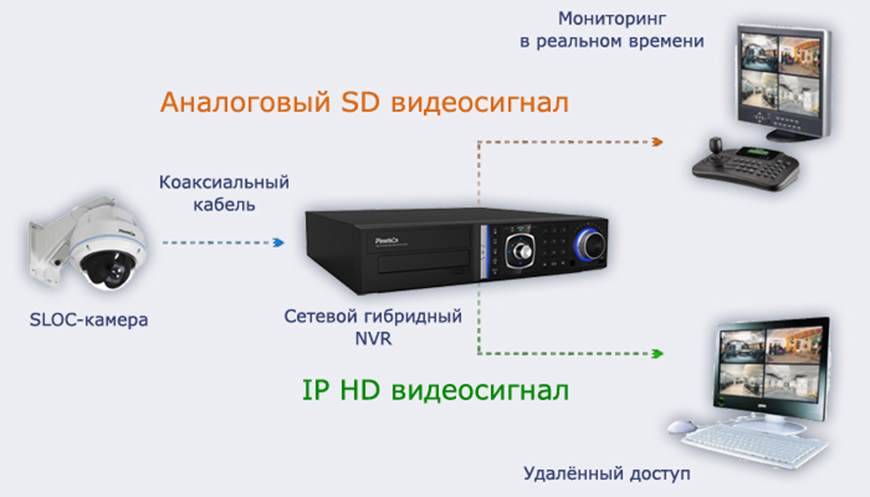 SLOC. Передовые цифровые решения на базе оборудования Pinetron